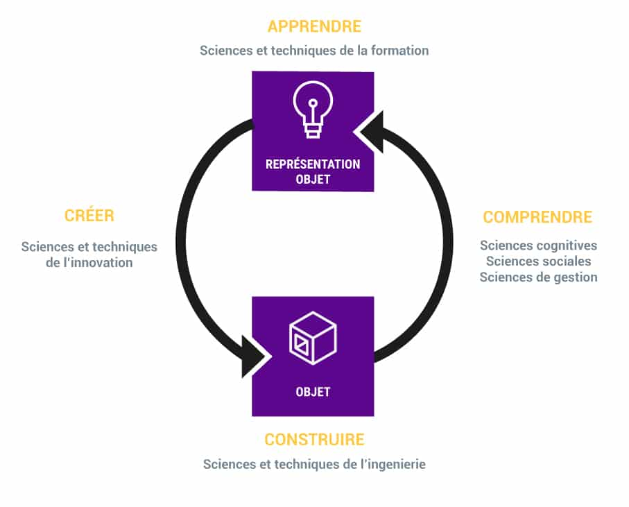 apprendre et innover